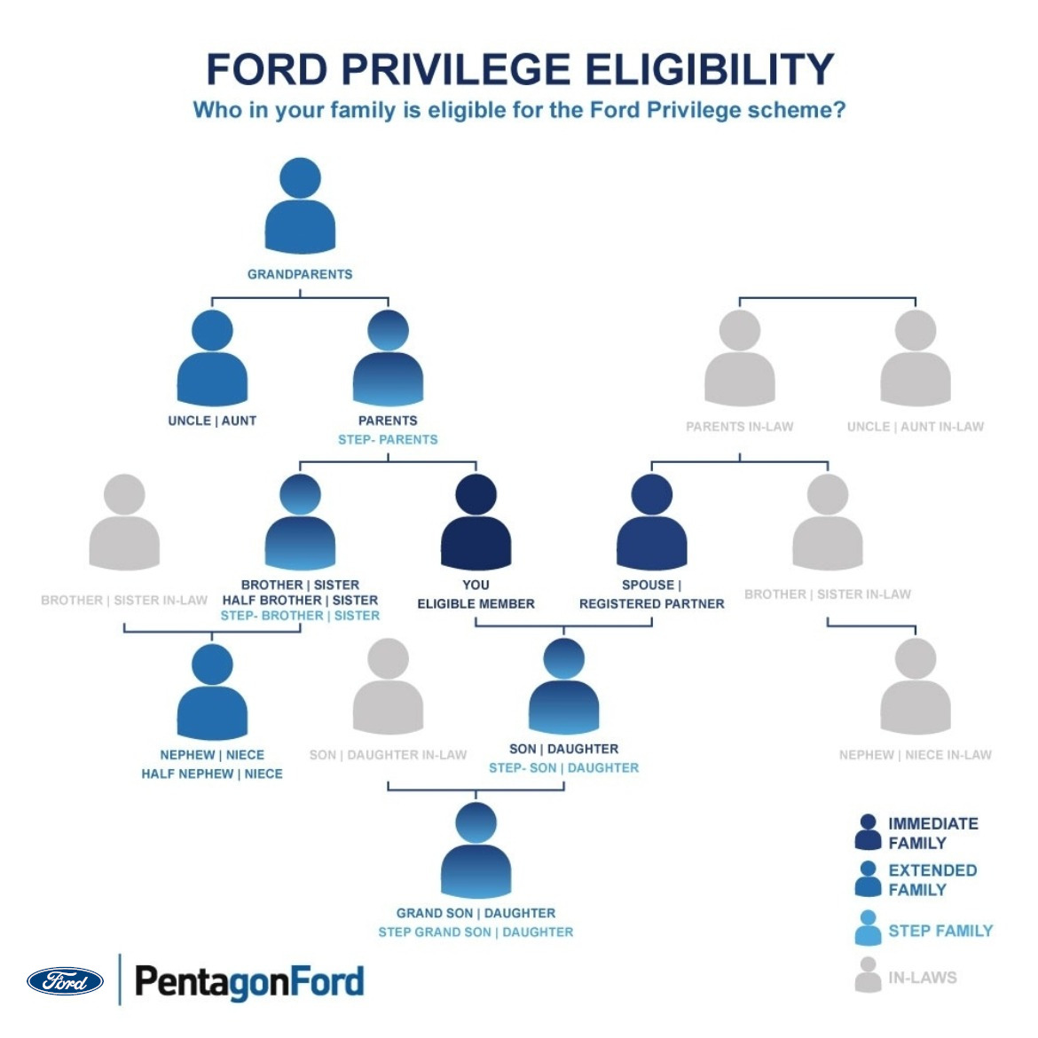 Ford Privilege Who Is Eligible